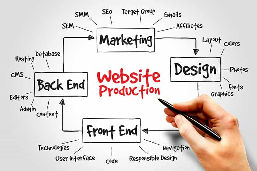Steps Involved in Website Production