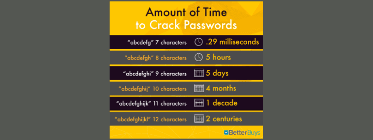 Passwords - How to Protect Yours
